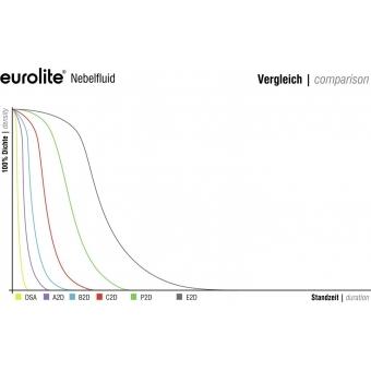 EUROLITE Smoke Fluid -C2D- Standard 1l #2