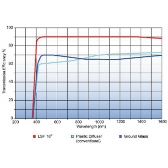 Elation Light Shaping Filter LSF10-24 10° #2