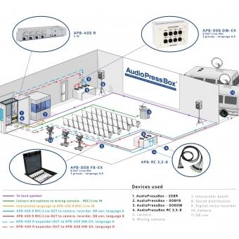 Audio Press Box APB-400 R-RPS #5