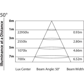 SUNRISE4 - 4x100 W high-efficiency COB LED blinder, 50° beam, 281 W, 11,4 kg #6