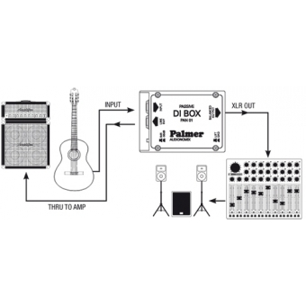 Palmer PAN 01 - DI Box passive #5